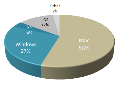 mac_vs_win_jan2013