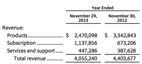 Comparing FY2013 with last year, you see Adobe sacrificing product sales for subscriptions.
